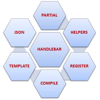 Creating Custom Partial In Handlebar -Tutorial Savvy