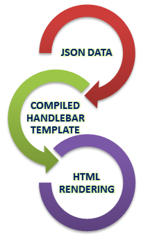 Using Handlebar Template For JSON Response -Tutorial Savvy