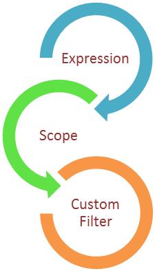 Writing custom angular filter