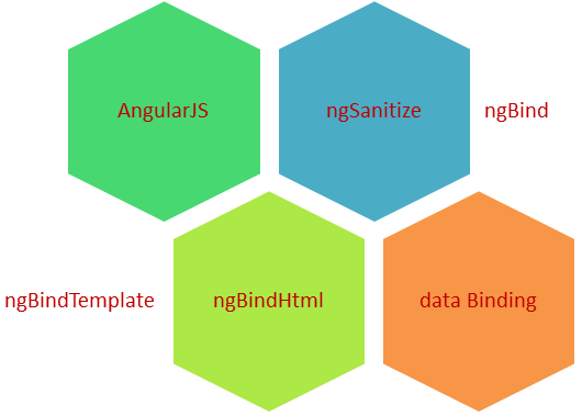 ng include ng template - angularjs ngbind ngbindtemplate ngbindhtml directive