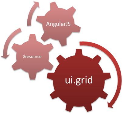 angularjs external template - angularjs uigrid module example tutorial savvy